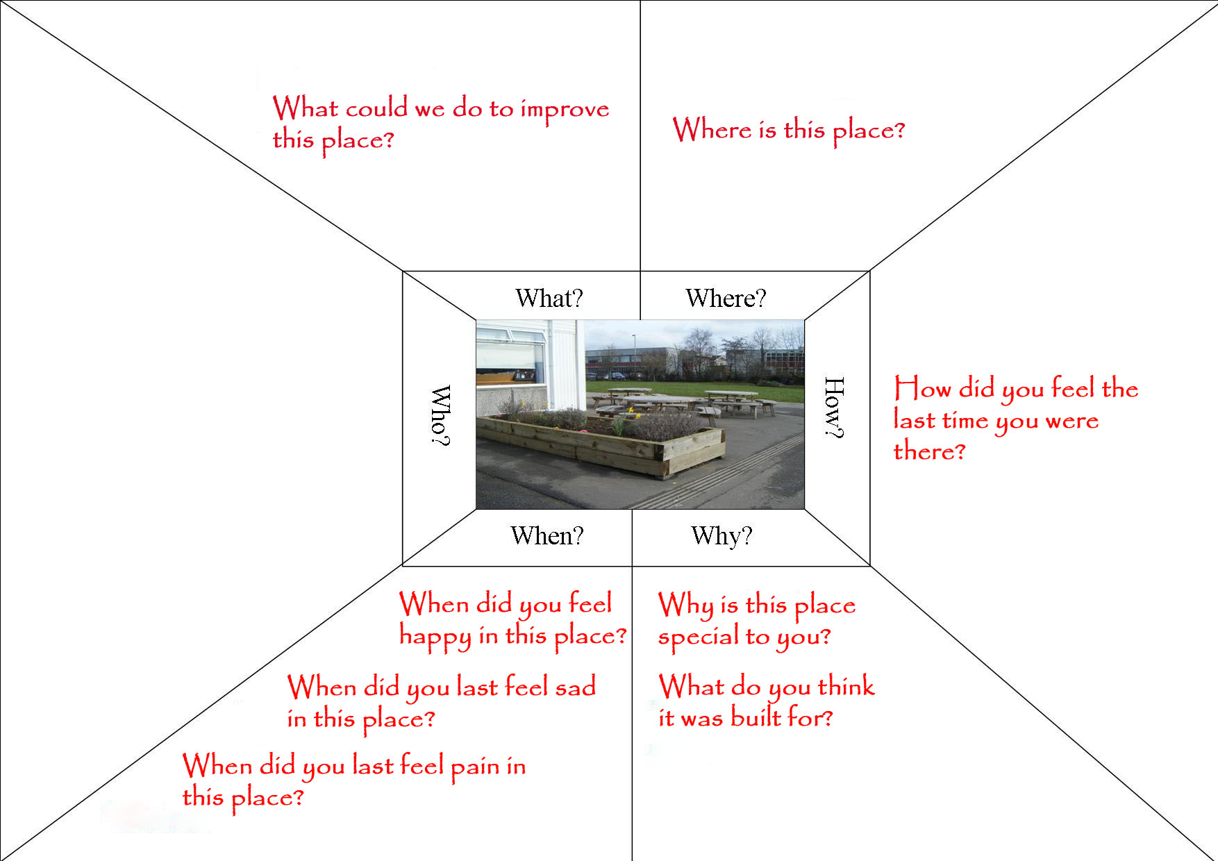 Using emotion charts / thinking webs to consider likes and dislikes in ...