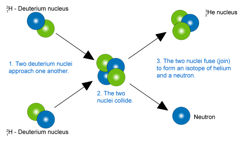 a explanation of uranium fission in nuclear energy production Nuclear fission and nuclear energy  in time to provide an explanation)  of nuclear power reactors for energy production, but also to nuclear explosives of.